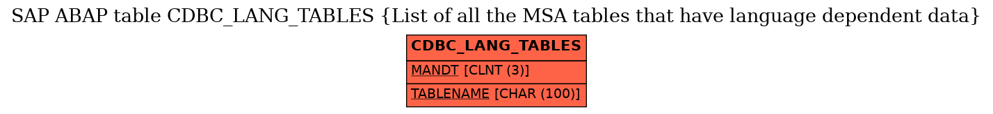 E-R Diagram for table CDBC_LANG_TABLES (List of all the MSA tables that have language dependent data)