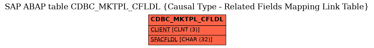 E-R Diagram for table CDBC_MKTPL_CFLDL (Causal Type - Related Fields Mapping Link Table)
