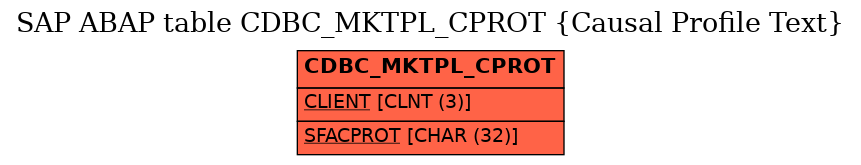 E-R Diagram for table CDBC_MKTPL_CPROT (Causal Profile Text)