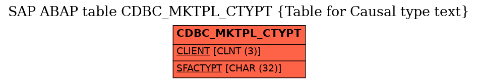 E-R Diagram for table CDBC_MKTPL_CTYPT (Table for Causal type text)