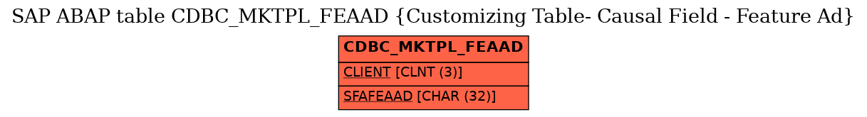 E-R Diagram for table CDBC_MKTPL_FEAAD (Customizing Table- Causal Field - Feature Ad)