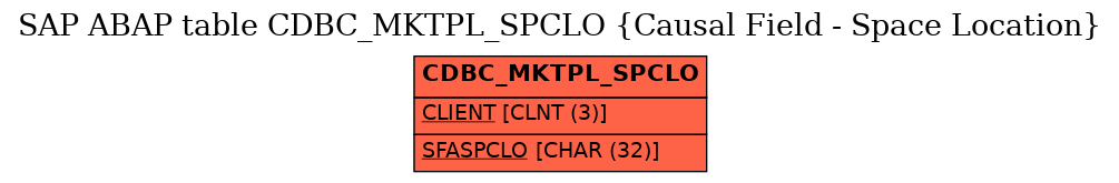 E-R Diagram for table CDBC_MKTPL_SPCLO (Causal Field - Space Location)