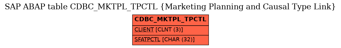 E-R Diagram for table CDBC_MKTPL_TPCTL (Marketing Planning and Causal Type Link)