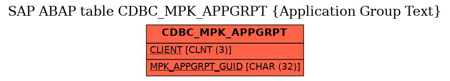 E-R Diagram for table CDBC_MPK_APPGRPT (Application Group Text)