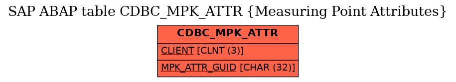 E-R Diagram for table CDBC_MPK_ATTR (Measuring Point Attributes)