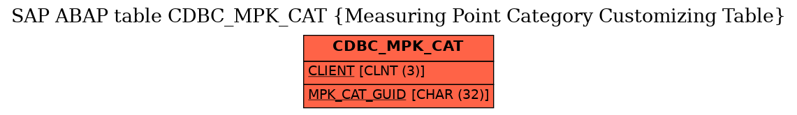 E-R Diagram for table CDBC_MPK_CAT (Measuring Point Category Customizing Table)
