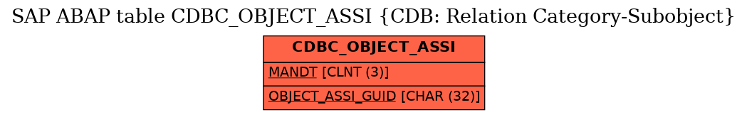 E-R Diagram for table CDBC_OBJECT_ASSI (CDB: Relation Category-Subobject)