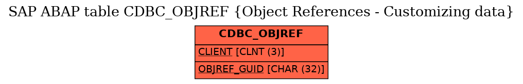 E-R Diagram for table CDBC_OBJREF (Object References - Customizing data)