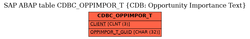 E-R Diagram for table CDBC_OPPIMPOR_T (CDB: Opportunity Importance Text)