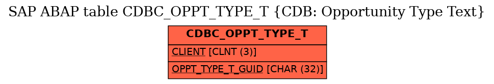E-R Diagram for table CDBC_OPPT_TYPE_T (CDB: Opportunity Type Text)