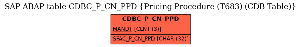 E-R Diagram for table CDBC_P_CN_PPD (Pricing Procedure (T683) (CDB Table))