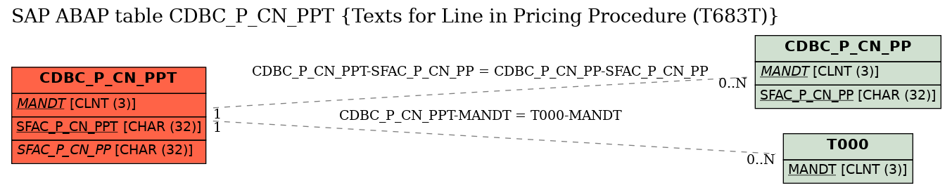 E-R Diagram for table CDBC_P_CN_PPT (Texts for Line in Pricing Procedure (T683T))