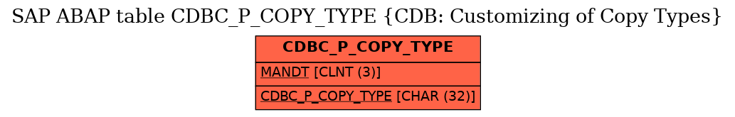 E-R Diagram for table CDBC_P_COPY_TYPE (CDB: Customizing of Copy Types)