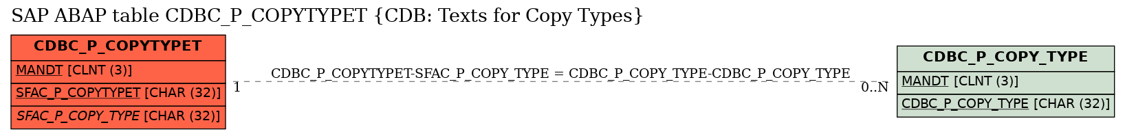 E-R Diagram for table CDBC_P_COPYTYPET (CDB: Texts for Copy Types)