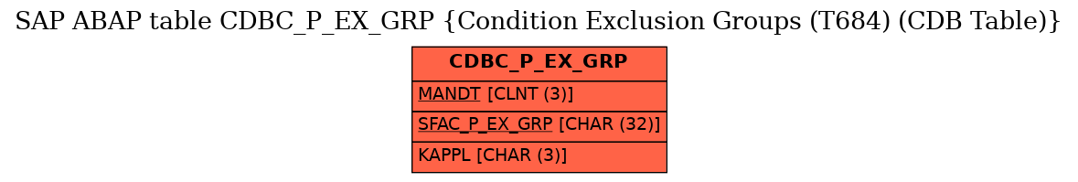 E-R Diagram for table CDBC_P_EX_GRP (Condition Exclusion Groups (T684) (CDB Table))