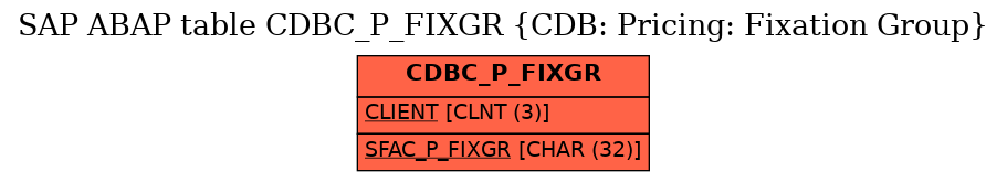 E-R Diagram for table CDBC_P_FIXGR (CDB: Pricing: Fixation Group)