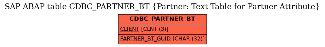 E-R Diagram for table CDBC_PARTNER_BT (Partner: Text Table for Partner Attribute)