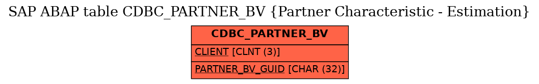 E-R Diagram for table CDBC_PARTNER_BV (Partner Characteristic - Estimation)