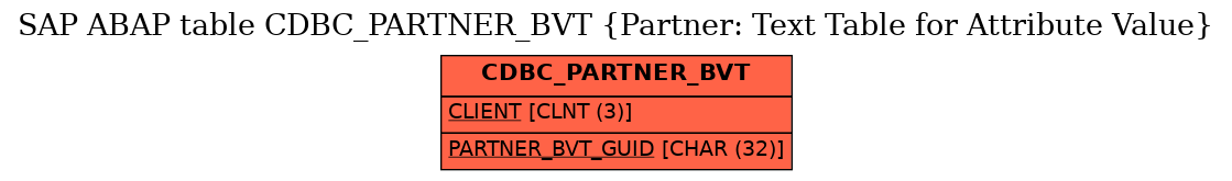 E-R Diagram for table CDBC_PARTNER_BVT (Partner: Text Table for Attribute Value)