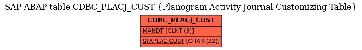 E-R Diagram for table CDBC_PLACJ_CUST (Planogram Activity Journal Customizing Table)