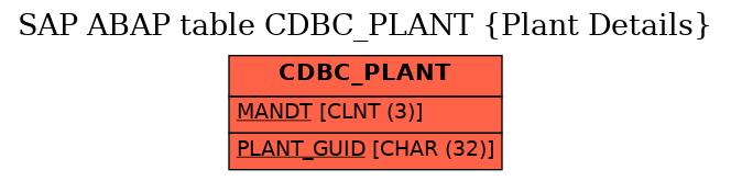 E-R Diagram for table CDBC_PLANT (Plant Details)