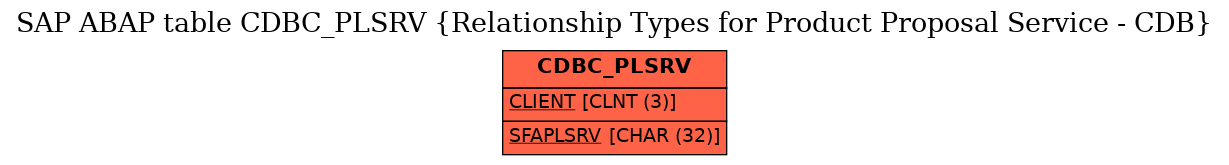 E-R Diagram for table CDBC_PLSRV (Relationship Types for Product Proposal Service - CDB)