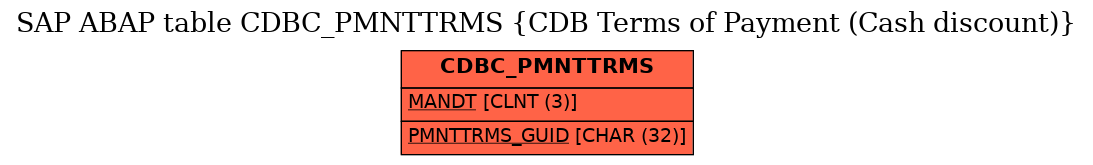 E-R Diagram for table CDBC_PMNTTRMS (CDB Terms of Payment (Cash discount))
