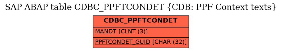 E-R Diagram for table CDBC_PPFTCONDET (CDB: PPF Context texts)
