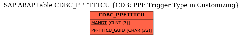 E-R Diagram for table CDBC_PPFTTTCU (CDB: PPF Trigger Type in Customizing)