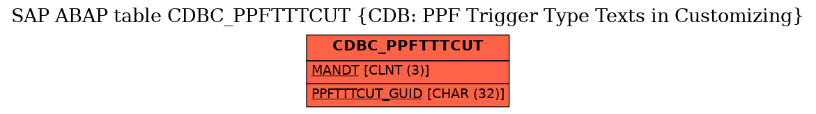 E-R Diagram for table CDBC_PPFTTTCUT (CDB: PPF Trigger Type Texts in Customizing)