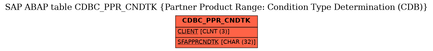 E-R Diagram for table CDBC_PPR_CNDTK (Partner Product Range: Condition Type Determination (CDB))