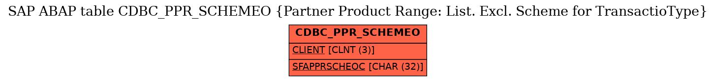 E-R Diagram for table CDBC_PPR_SCHEMEO (Partner Product Range: List. Excl. Scheme for TransactioType)