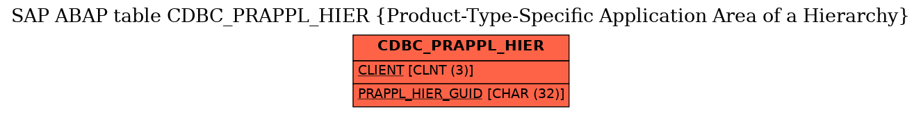 E-R Diagram for table CDBC_PRAPPL_HIER (Product-Type-Specific Application Area of a Hierarchy)
