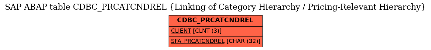 E-R Diagram for table CDBC_PRCATCNDREL (Linking of Category Hierarchy / Pricing-Relevant Hierarchy)