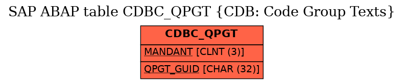 E-R Diagram for table CDBC_QPGT (CDB: Code Group Texts)