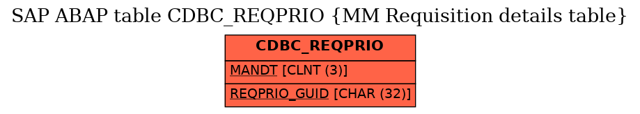 E-R Diagram for table CDBC_REQPRIO (MM Requisition details table)