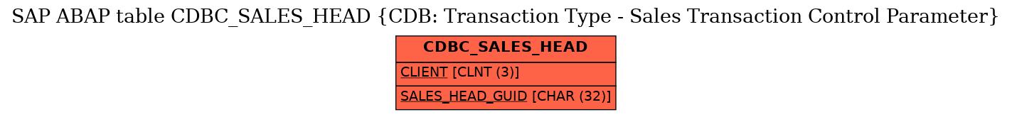 E-R Diagram for table CDBC_SALES_HEAD (CDB: Transaction Type - Sales Transaction Control Parameter)