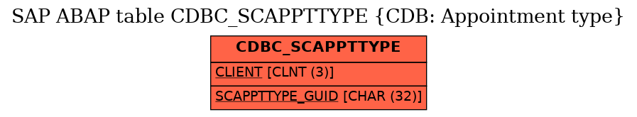E-R Diagram for table CDBC_SCAPPTTYPE (CDB: Appointment type)