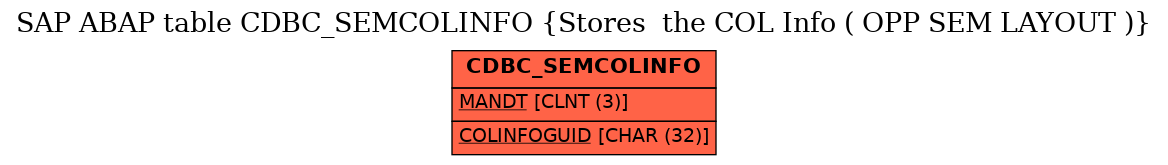 E-R Diagram for table CDBC_SEMCOLINFO (Stores  the COL Info ( OPP SEM LAYOUT ))