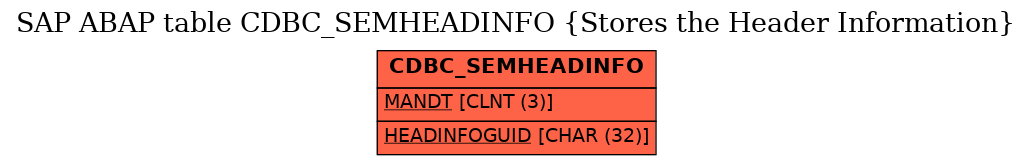 E-R Diagram for table CDBC_SEMHEADINFO (Stores the Header Information)