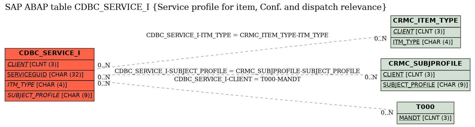 E-R Diagram for table CDBC_SERVICE_I (Service profile for item, Conf. and dispatch relevance)