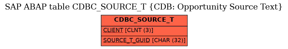 E-R Diagram for table CDBC_SOURCE_T (CDB: Opportunity Source Text)
