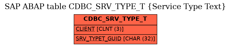 E-R Diagram for table CDBC_SRV_TYPE_T (Service Type Text)