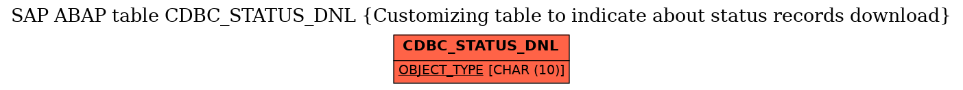 E-R Diagram for table CDBC_STATUS_DNL (Customizing table to indicate about status records download)