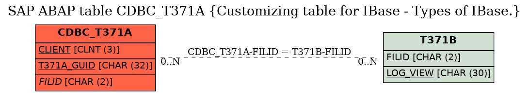 E-R Diagram for table CDBC_T371A (Customizing table for IBase - Types of IBase.)