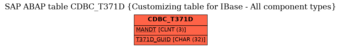 E-R Diagram for table CDBC_T371D (Customizing table for IBase - All component types)