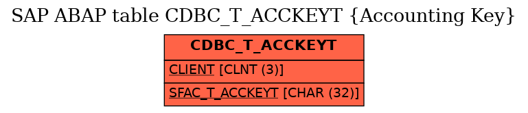 E-R Diagram for table CDBC_T_ACCKEYT (Accounting Key)