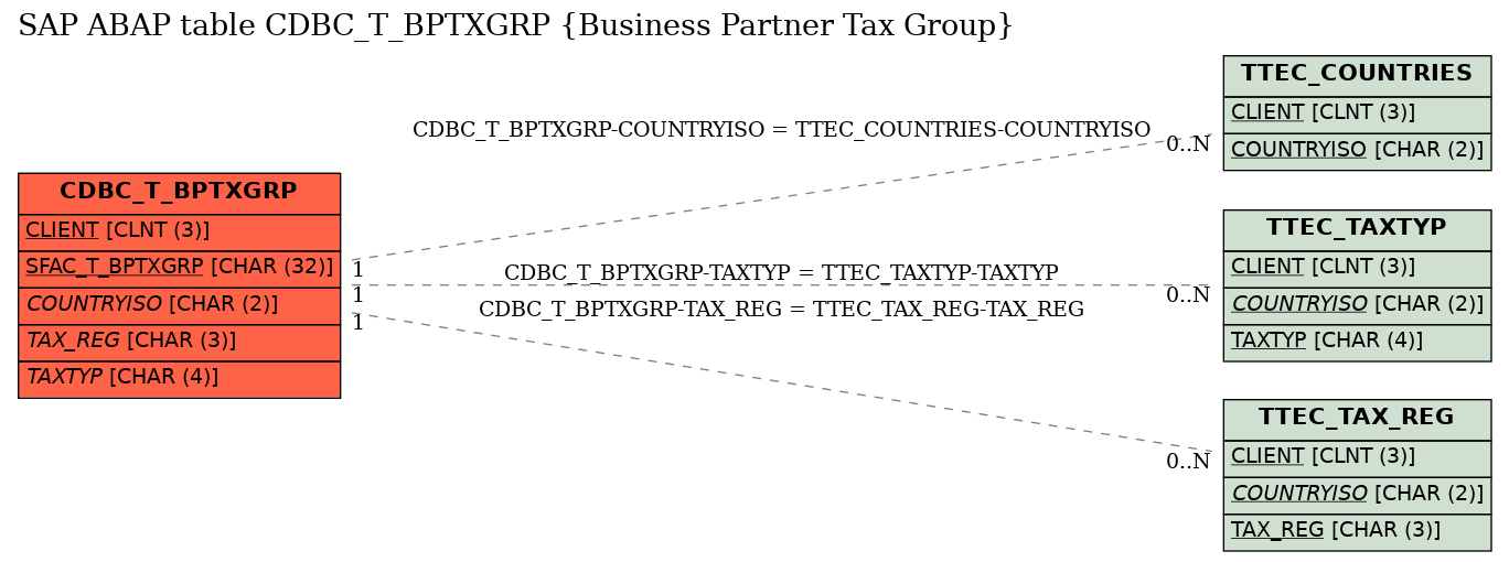 E-R Diagram for table CDBC_T_BPTXGRP (Business Partner Tax Group)