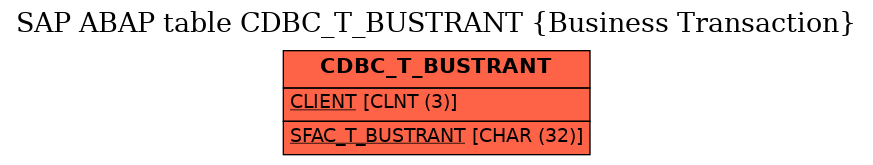 E-R Diagram for table CDBC_T_BUSTRANT (Business Transaction)