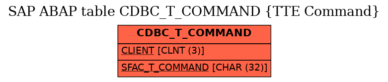 E-R Diagram for table CDBC_T_COMMAND (TTE Command)